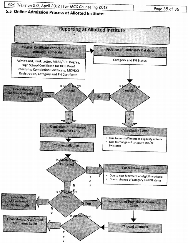 AIPPG 2012 Flow chart,Counseling Schedule of Online Medical Dental PG, Admission Process at Allotted Institute